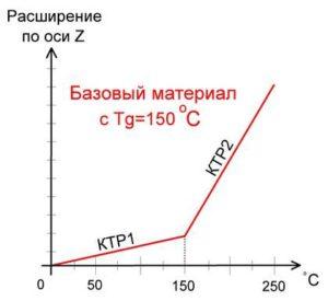 Печатные платы: коэффициент теплового расширение