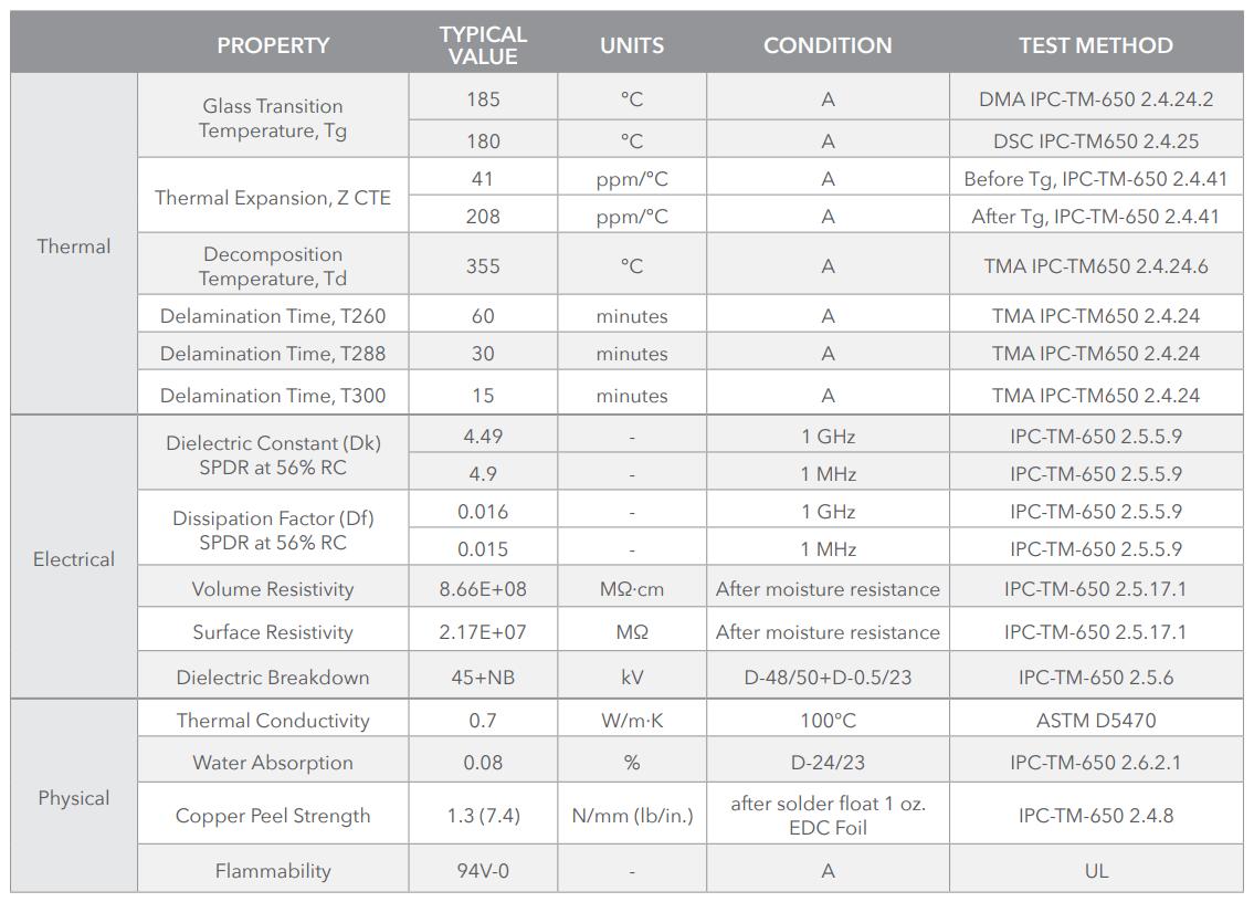 Таблица: термохимические, электрические и физические свойства S1000-2M