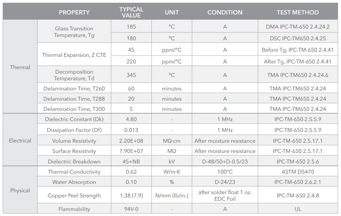 Таблица: термохимические, электрические и физические свойства S1000-2