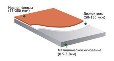 Печатные платы на металлическом_основании