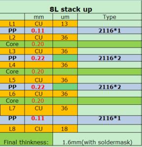 Стандартный stack up для 8-слойных печатных плат