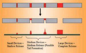 Различие высот отпечатков клея в зависимости от диаметра апертур трафарета