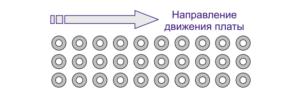 Предпочтительная ориентация разъёмов пр и пайке волной