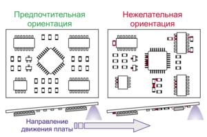 Предпочтительная ориентация SMD компонентов при пайке волной