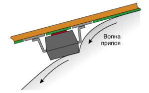 Эффект затенения места пайки корпусом компонента