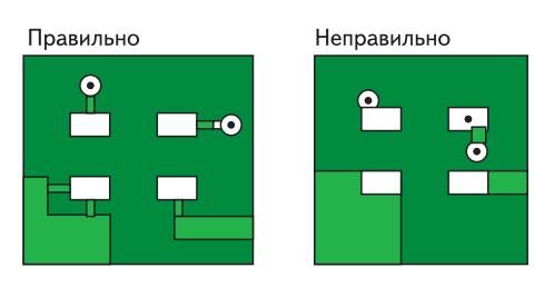Конструирование ГПП