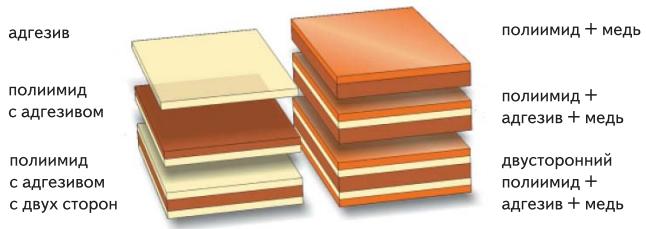 Сочетания материалов гибких плат
