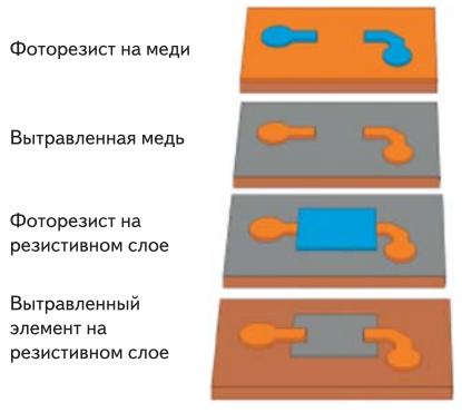 Формирование резистивного элемента из двуслойной фольги