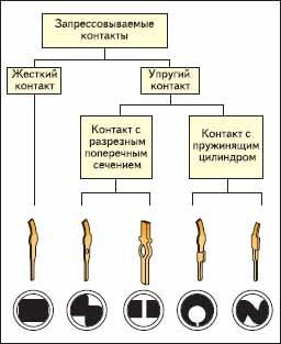 Классификация соединений Press Fit