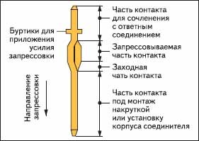 Элементы конструкции контактного штыря