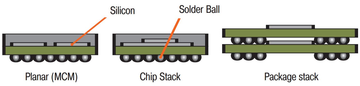 Технология System-in-Package (SiP)